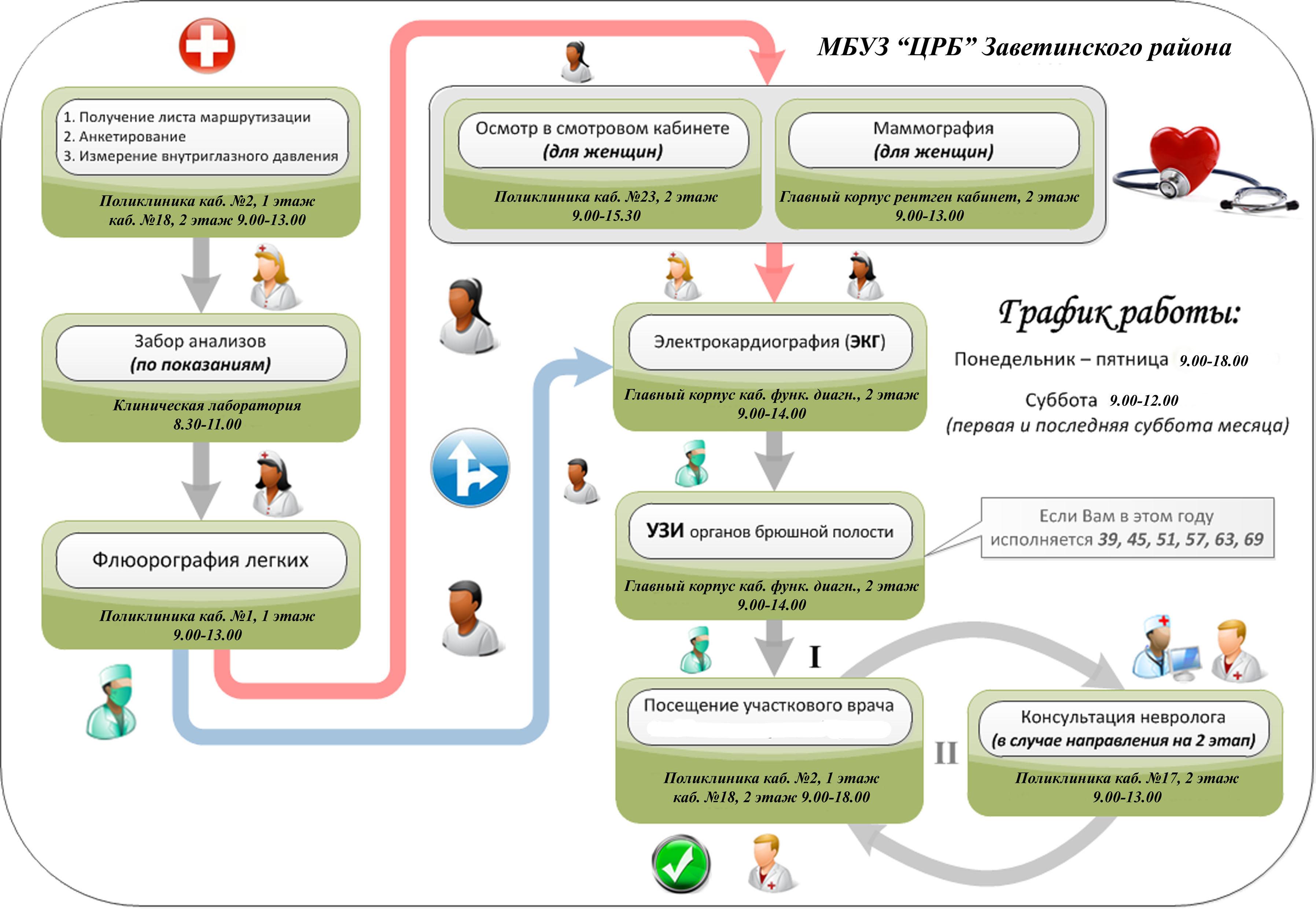 Схема движения пациента в клинике