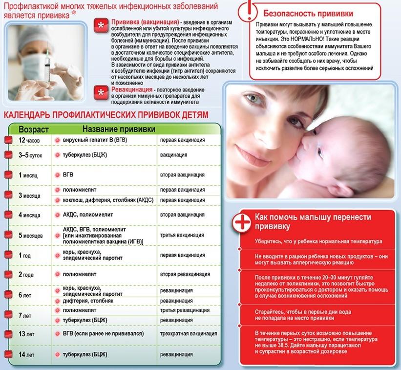Что будет если поставили прививку от краснухи беременной